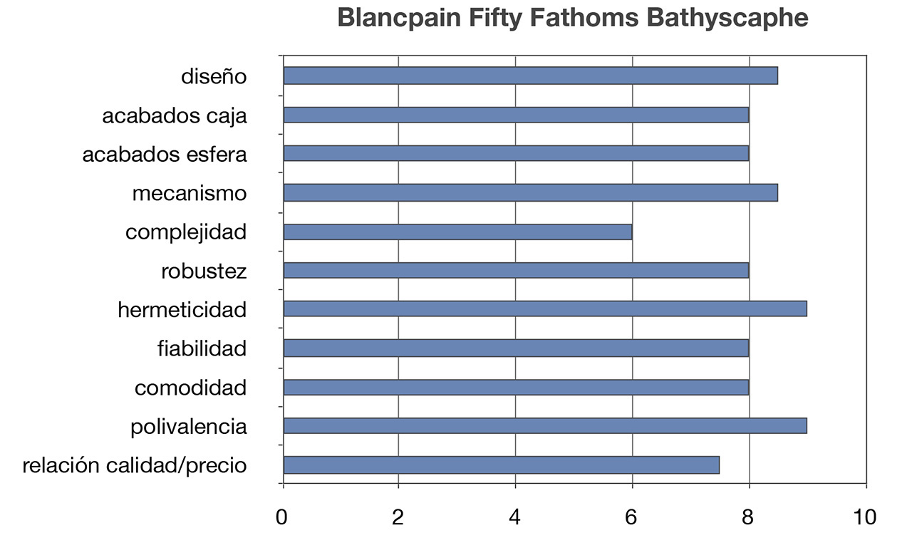 valoració Fifty Fathoms B
