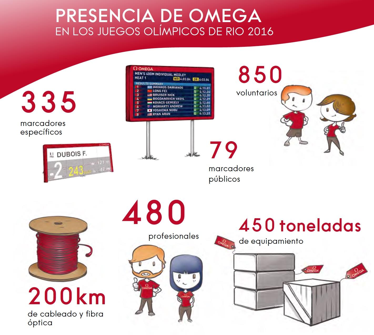 Presencia Omega JJOO RIO 2016