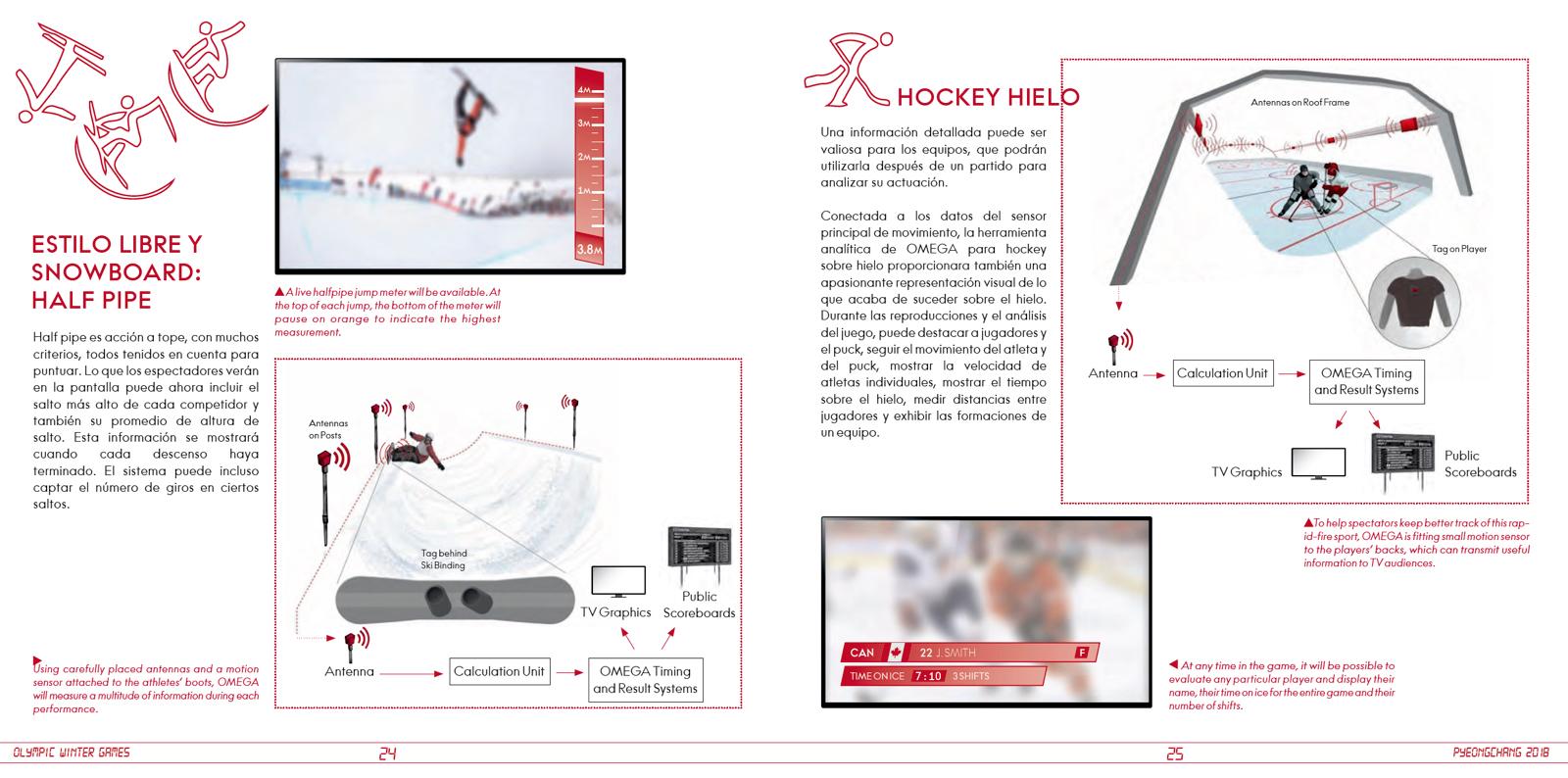 Omega JJOO PyeongChang 2018 Dossier 2