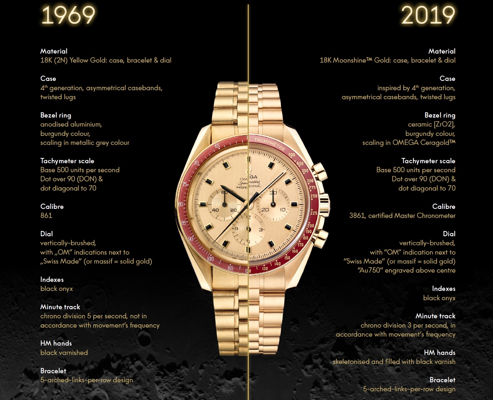Omega Speedmaster Apollo 11 50th Anniversary 1969 vs 2019